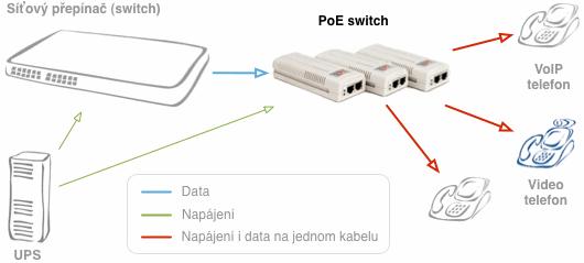Reseni Poe IP Telefony