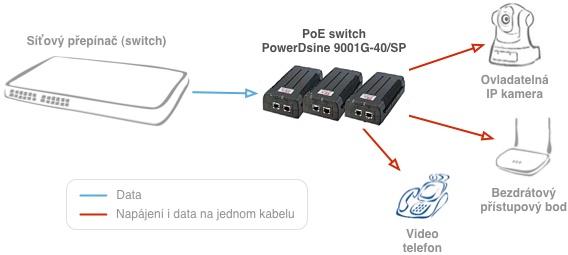 Zapojení PowerDsine 9001G-40/SP/AC
