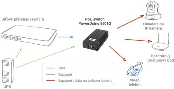 Zapojení PowerDsine 9501G/48VDC