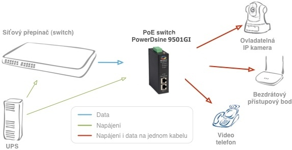 Zapojení PowerDsine 9501GI/DC