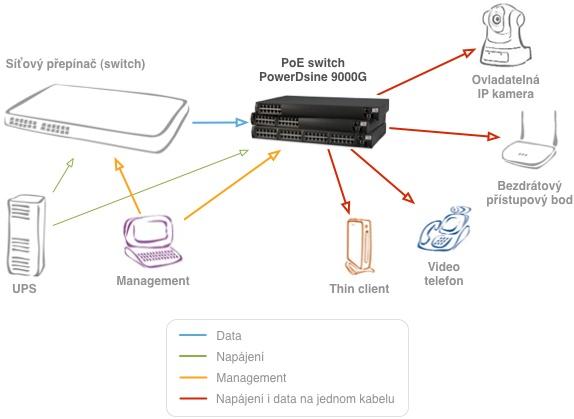 Zapojení PowerDsine 9024G/ACDC/M/F
