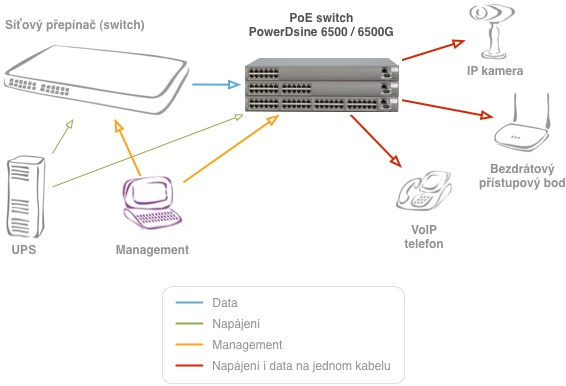 Zapojení PowerDsine 6506G/AC/M