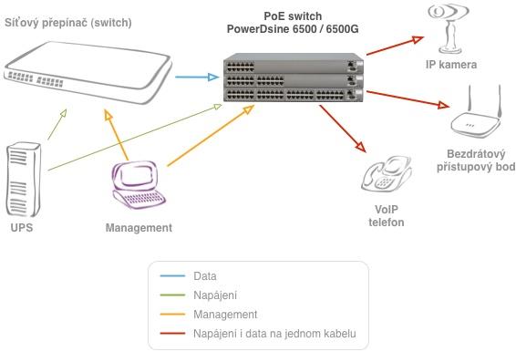 Zapojení PowerDsine 6512G/AC/M