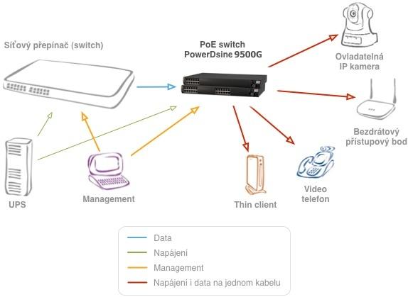Zapojení PowerDsine 9506G/ACDC/M