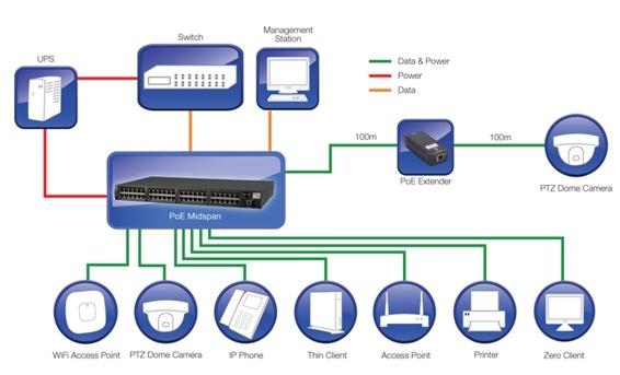 Zapojení PowerDsine 9004G/AC