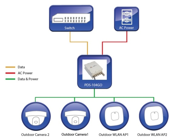 Zapojení Microsemi PDS-104GO/AC/M switch